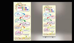 幼儿园入园流程展架