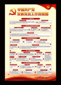 红色党员发展工作流程图设计
