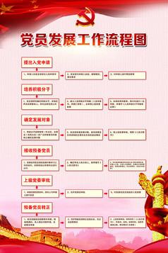 党员发展工作流程图党建模板